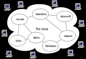 300px-Cloud_computing