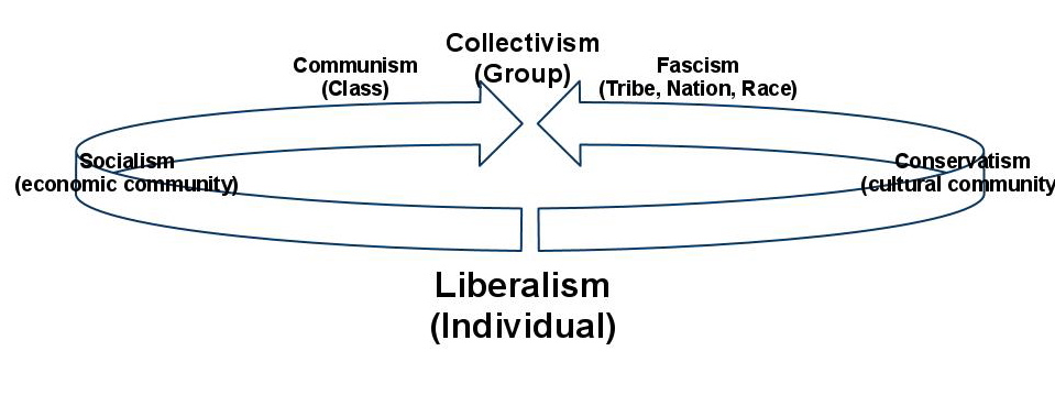 classical liberalism vs classical conservatism Classical liberalism vs modern liberalism and modern conservatism in the history of politics, there is only one fundamental, abiding issue: it is individualism vs collectivism.