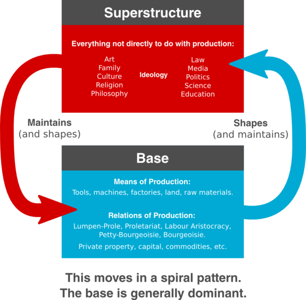 Base-superstructure_Dialectic